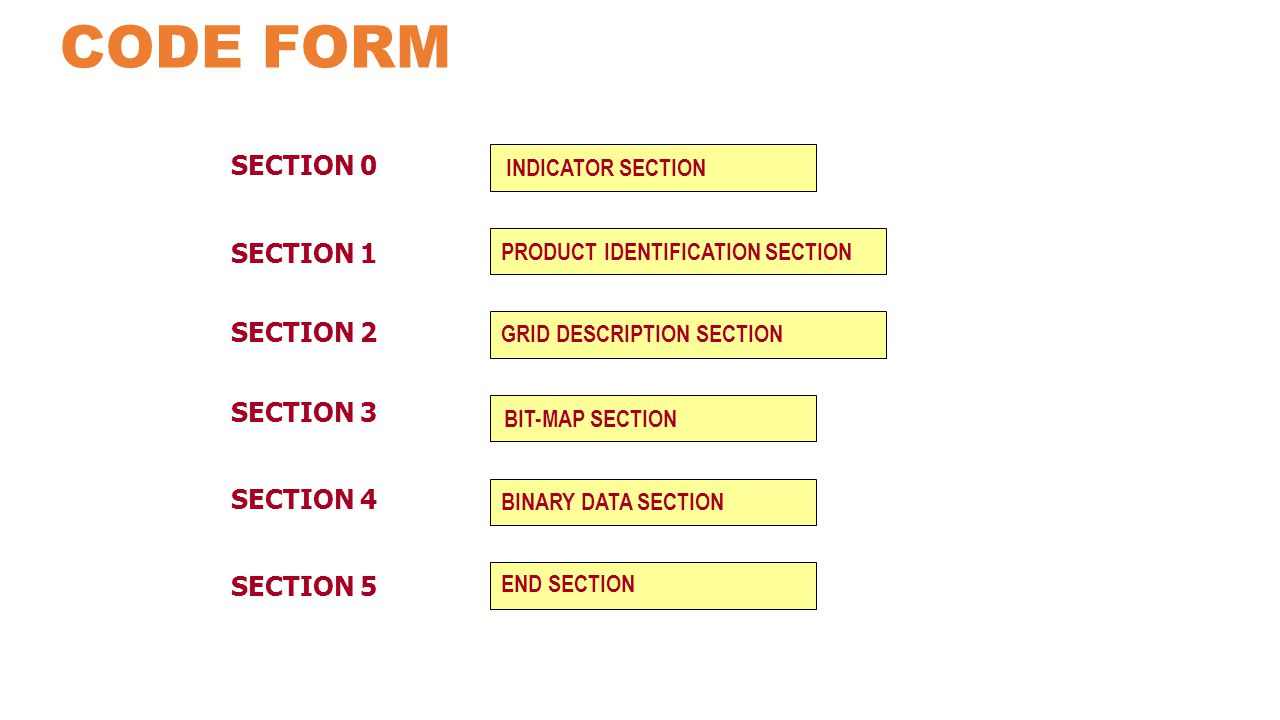 CODE FORM SECTION 0 INDICATOR SECTION PRODUCT IDENTIFICATION SECTION GRID DESCRIPTION SECTION BIT-MAP SECTION BINARY DATA SECTION END SECTION SECTION 1 SECTION 2 SECTION 3 SECTION 4 SECTION 5