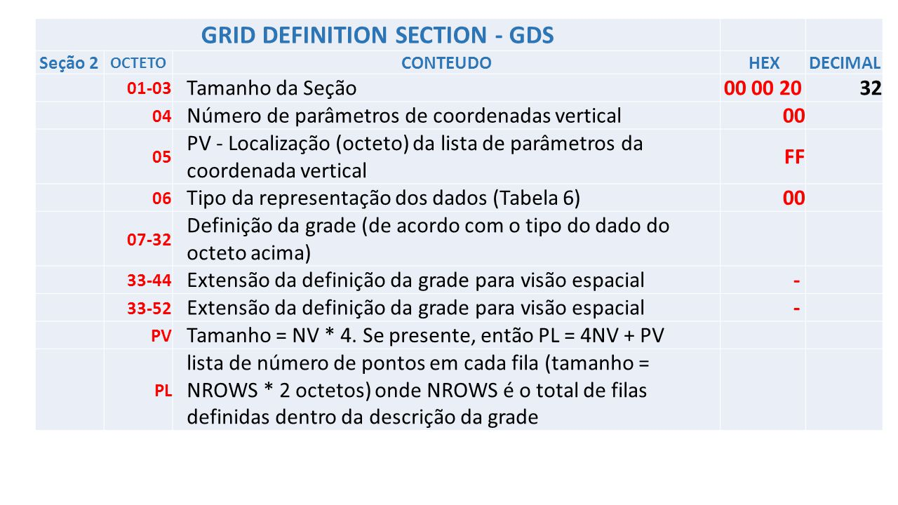 GRID DEFINITION SECTION - GDS Seção 2 OCTETO CONTEUDO HEX DECIMAL 01-03 Tamanho da Seção 00 00 2032 04 Número de parâmetros de coordenadas vertical00 05 PV - Localização (octeto) da lista de parâmetros da coordenada vertical FF 06 Tipo da representação dos dados (Tabela 6)00 07-32 Definição da grade (de acordo com o tipo do dado do octeto acima) 33-44 Extensão da definição da grade para visão espacial- 33-52 Extensão da definição da grade para visão espacial- PV Tamanho = NV * 4.