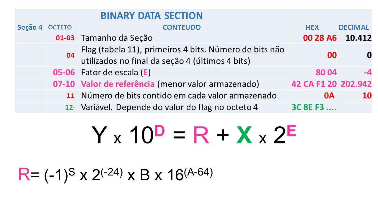 BINARY DATA SECTION Seção 4 OCTETO CONTEUDOHEX DECIMAL 01-03 Tamanho da Seção00 28 A6 10.412 04 Flag (tabela 11), primeiros 4 bits.