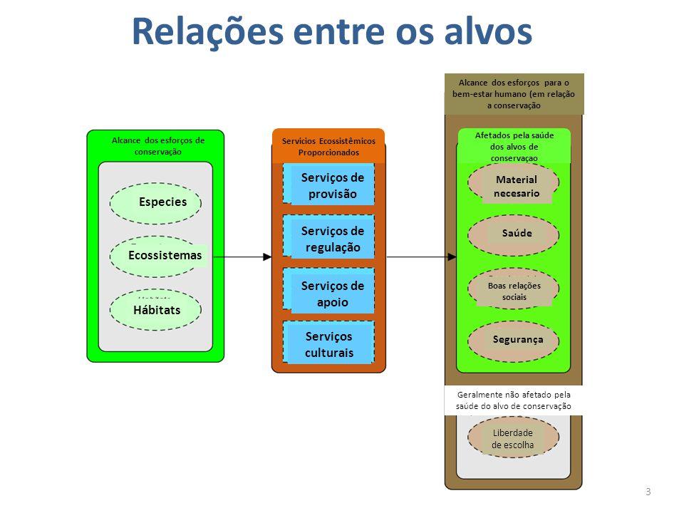 Relações entre os alvos 3 Especies Ecossistemas Hábitats Serviços de provisão Serviços de regulação Serviços de apoio Serviços culturais Alcance dos e