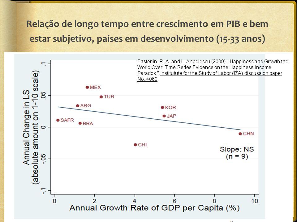 Relação de longo tempo entre crescimento em PIB e bem estar subjetivo, paises em desenvolvimento (15-33 anos) Easterlin, R.