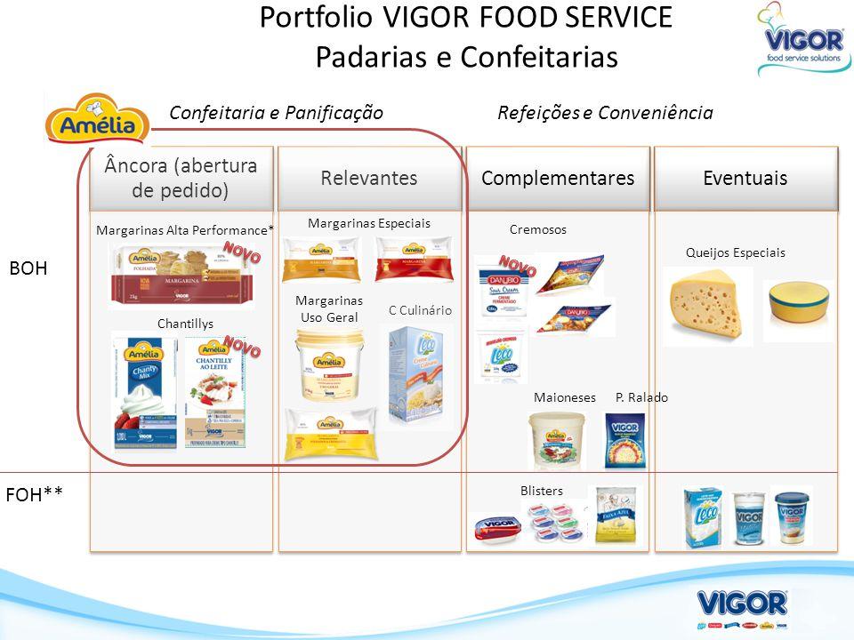 Portfolio VIGOR FOOD SERVICE Padarias e Confeitarias FOH** MaionesesP. Ralado Cremosos C Culinário Blisters Confeitaria e Panificação Margarinas Alta