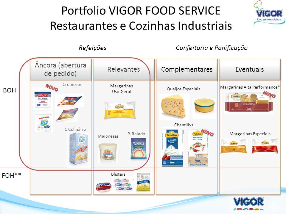 Portfolio VIGOR FOOD SERVICE Restaurantes e Cozinhas Industriais FOH** Maioneses P. Ralado Cremosos C Culinário Blisters Confeitaria e Panificação Mar