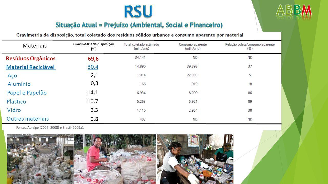 69,6 Material Reciclável Resíduos Orgânicos 30,4 Aço Alumínio Papel e Papelão Plástico Vidro Outros materiais 2,1 0,3 14,1 10,7 2,3 0,8 Materiais Gravimetria da disposição (%)