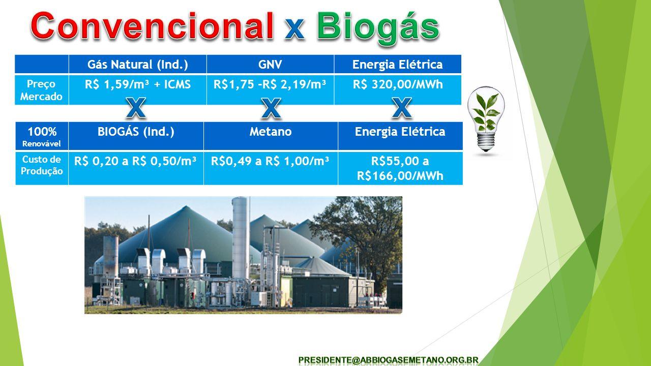 Gás Natural (Ind.)GNVEnergia Elétrica Preço Mercado R$ 1,59/m³ + ICMSR$1,75 -R$ 2,19/m³R$ 320,00/MWh 100% Renovável BIOGÁS (Ind.)MetanoEnergia Elétrica Custo de Produção R$ 0,20 a R$ 0,50/m³R$0,49 a R$ 1,00/m³R$55,00 a R$166,00/MWh
