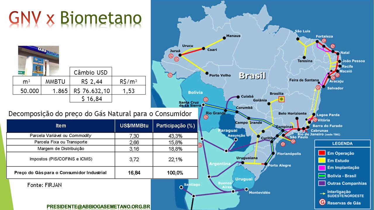 Decomposição do preço do Gás Natural para o Consumidor Fonte: FIRJAN Câmbio USD m³MMBTU R$ 2,44R$/m³ 50.000 1.865 R$ 76.632,101,53 $ 16,84
