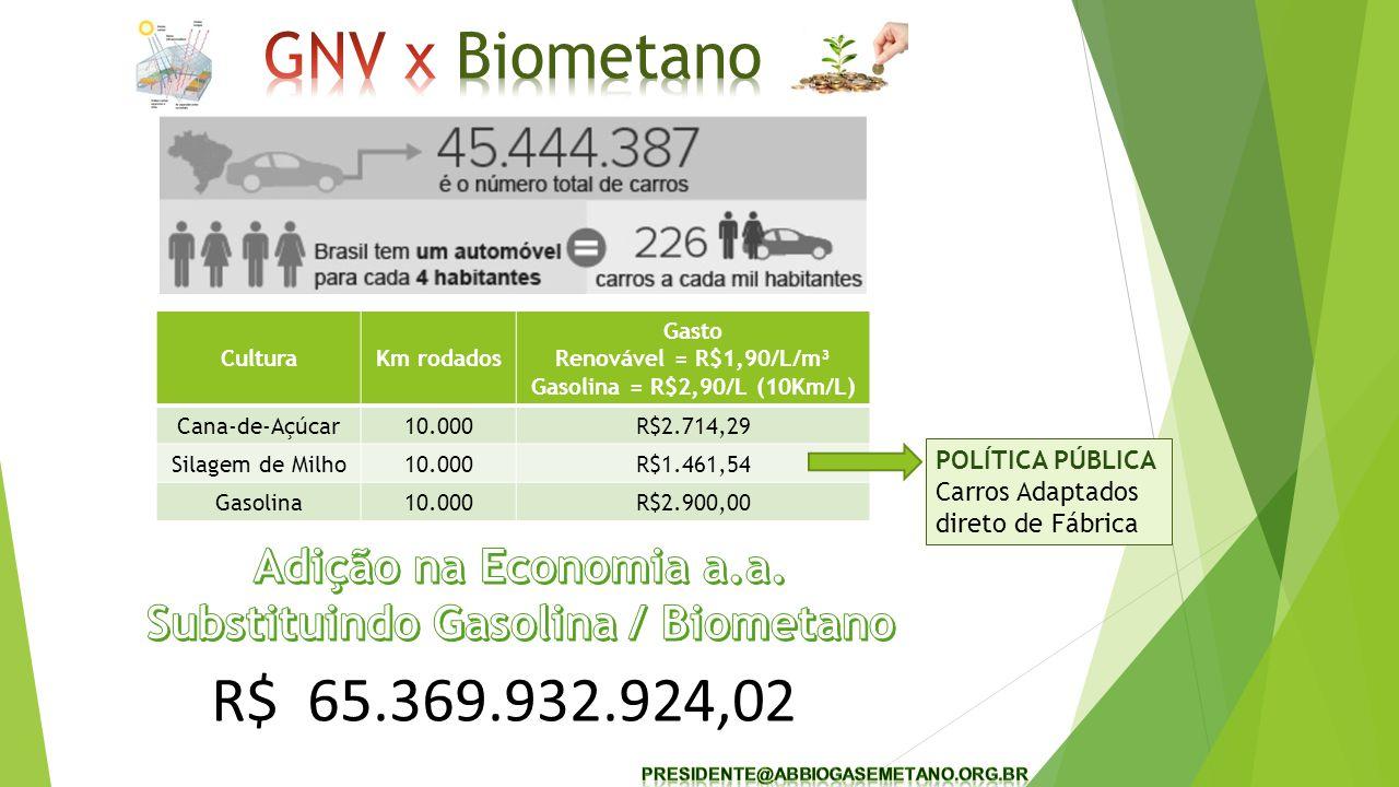 CulturaKm rodados Gasto Renovável = R$1,90/L/m³ Gasolina = R$2,90/L (10Km/L) Cana-de-Açúcar10.000R$2.714,29 Silagem de Milho10.000R$1.461,54 Gasolina10.000R$2.900,00 R$ 65.369.932.924,02 POLÍTICA PÚBLICA Carros Adaptados direto de Fábrica