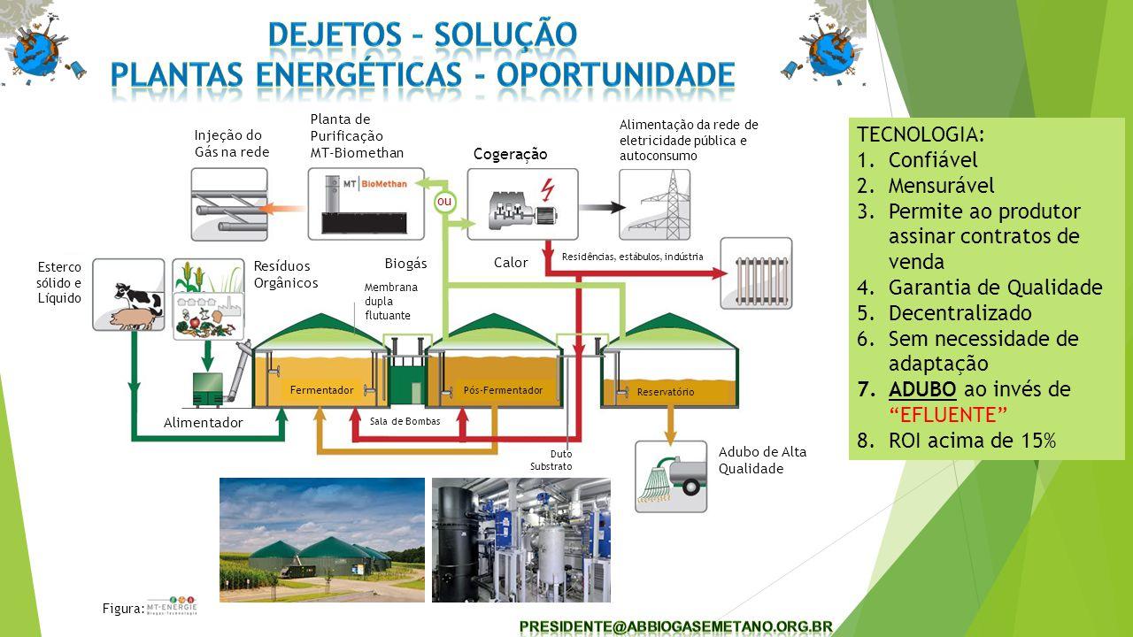 Figura: Esterco sólido e Líquido Resíduos Orgânicos Membrana dupla flutuante Cogeração Alimentação da rede de eletricidade pública e autoconsumo Adubo de Alta Qualidade Residências, estábulos, indústria Biogás Calor Sala de Bombas Duto Substrato Alimentador Injeção do Gás na rede Planta de Purificação MT-Biomethan Fermentador Pós-Fermentador Reservatório ou TECNOLOGIA: 1.Confiável 2.Mensurável 3.Permite ao produtor assinar contratos de venda 4.Garantia de Qualidade 5.Decentralizado 6.Sem necessidade de adaptação 7.ADUBO ao invés de EFLUENTE 8.ROI acima de 15%