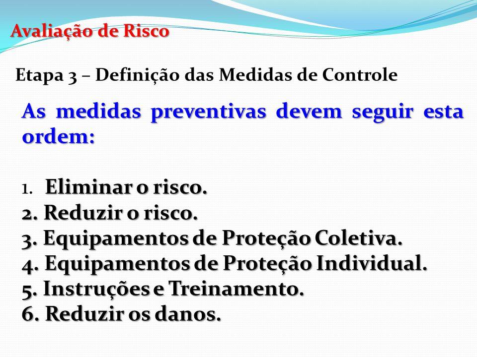 Avaliação de Risco Etapa 3 – Definição das Medidas de Controle As medidas preventivas devem seguir esta ordem: Eliminar o risco. 1. Eliminar o risco.