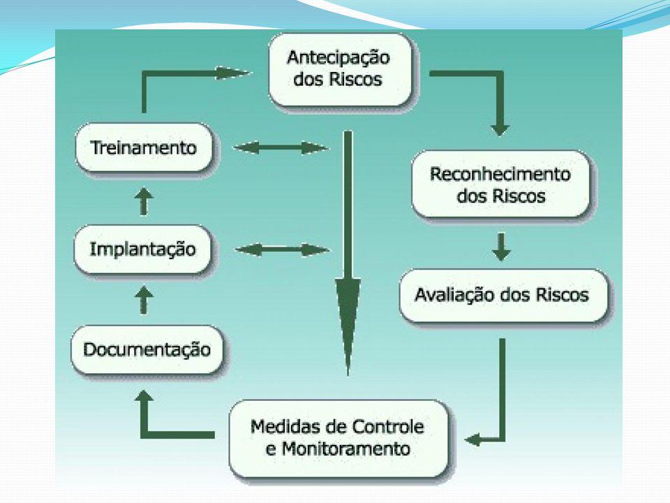 Avaliação de Risco Etapa 4 – Monitoramento e Padronização das Medidas de Controle Todas as medidas adotadas devem ser padronizadas.