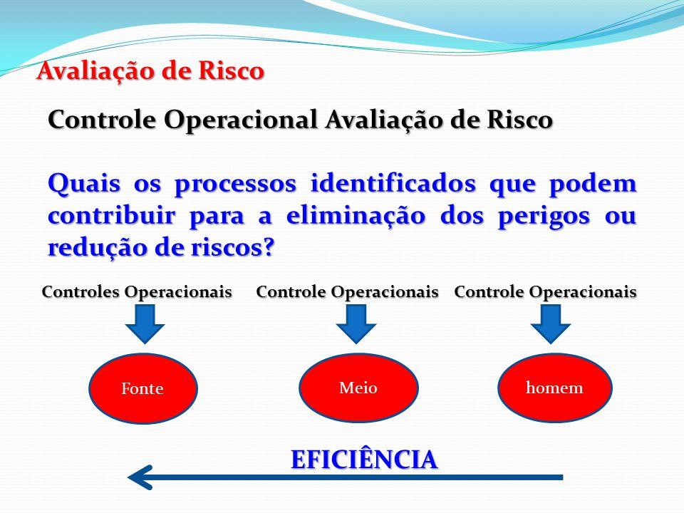 Avaliação de Risco – Controle Operacional Controle sobre as fontes Prioridade na eliminação do Perigo: Eliminação da necessidade de um equipamento cortante para uma determinada atividade.
