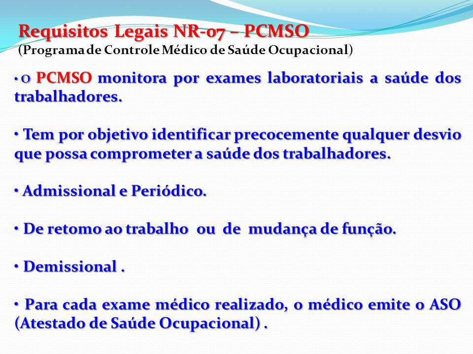 Requisitos Legais PPRA (NR-09) X PCMSO (NR-07): Levanta os riscos existentes e propõe mecanismos de controle Estabelece controle médico dos riscos não eliminados PCMSO PPRA