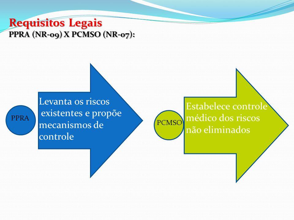 Requisitos Legais NR-05 – CIPA (Comissão Interna de Prevenção de Acidentes): Recomendação do OIT (Organização Internacional do Trabalho) e determinação legal no Brasil desde 1944.