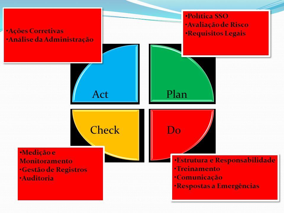 Política de SSO Objetivos: Definir a diretriz e o senso comum de direção quanto aos resultados e práticas de segurança na organização.