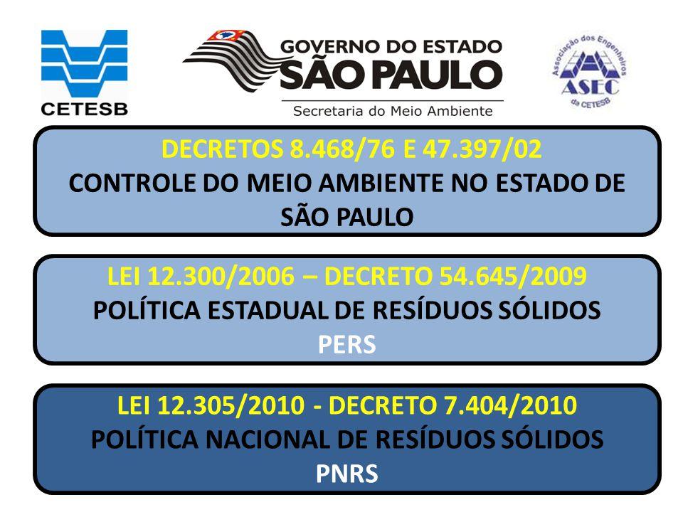LEI 12.305/2010 - DECRETO 7.404/2010 POLÍTICA NACIONAL DE RESÍDUOS SÓLIDOS PNRS LEI 12.300/2006 – DECRETO 54.645/2009 POLÍTICA ESTADUAL DE RESÍDUOS SÓ