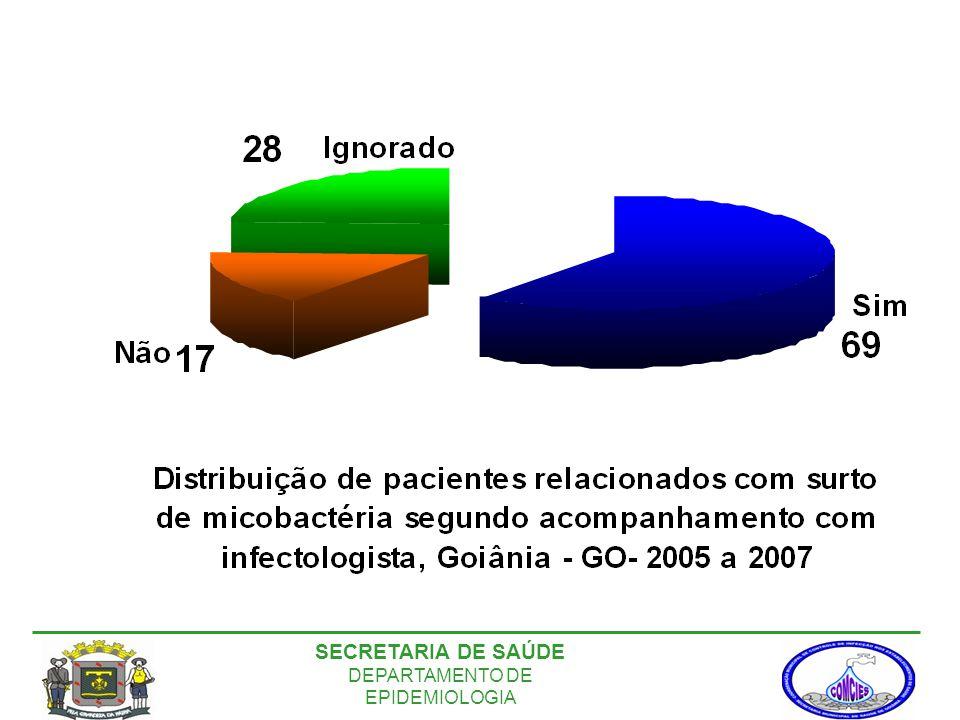 SECRETARIA DE SAÚDE DEPARTAMENTO DE EPIDEMIOLOGIA