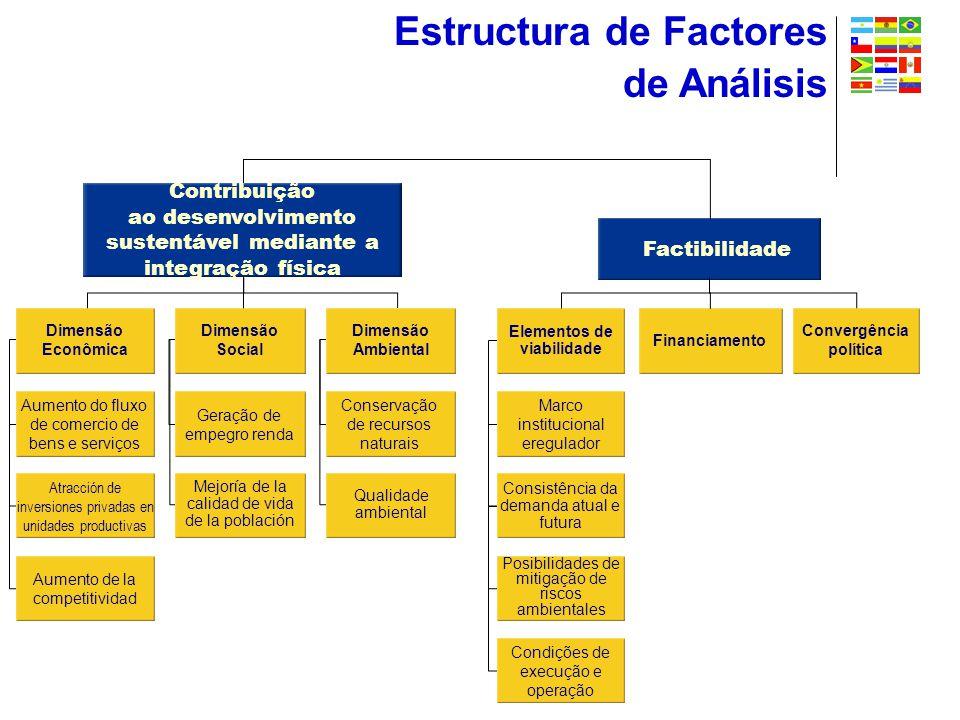 Estructura de Factores de Análisis Contribuição ao desenvolvimento sustentável mediante a integração física Factibilidade Dimensão Econômica Aumento do fluxo de comercio de bens e serviços Atracción de inversiones privadas en unidades productivas Aumento de la competitividad Elementos de viabilidade Marco institucional eregulador Consistência da demanda atual e futura Posibilidades de mitigação de riscos ambientales Condições de execução e operação Financiamento Dimensão Social Geração de empegro renda Mejoría de la calidad de vida de la población Dimensão Ambiental Conservação de recursos naturais Qualidade ambiental Convergência política