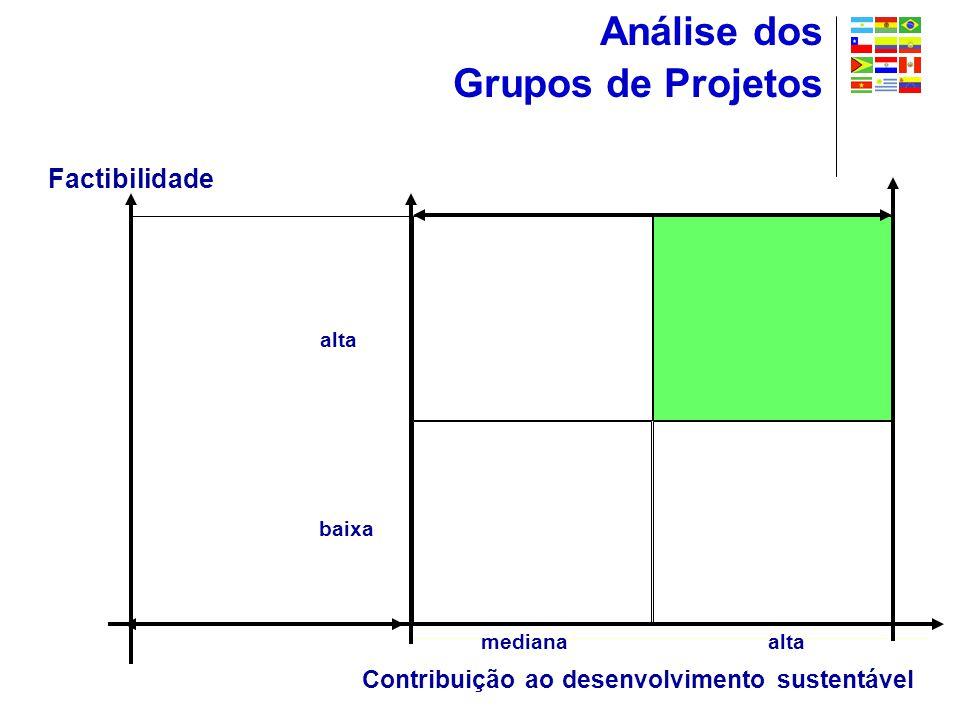 Factibilidade alta baixa altamediana Contribuição ao desenvolvimento sustentável Análise dos Grupos de Projetos