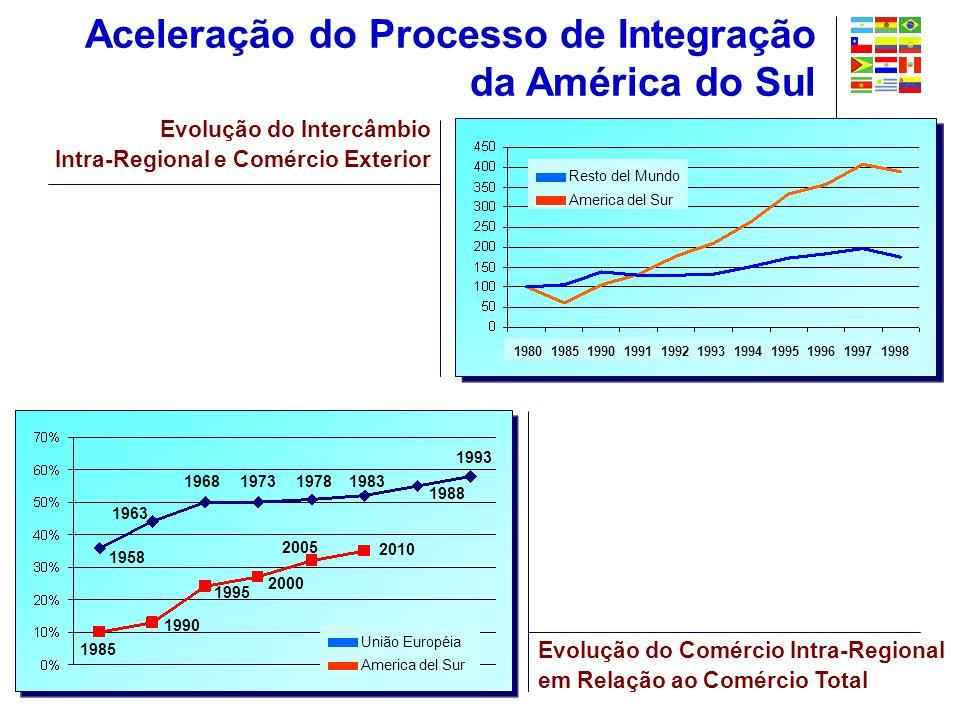 Aceleração do Processo de Integração da América do Sul Evolução do Intercâmbio Intra-Regional e Comércio Exterior Evolução do Comércio Intra-Regional