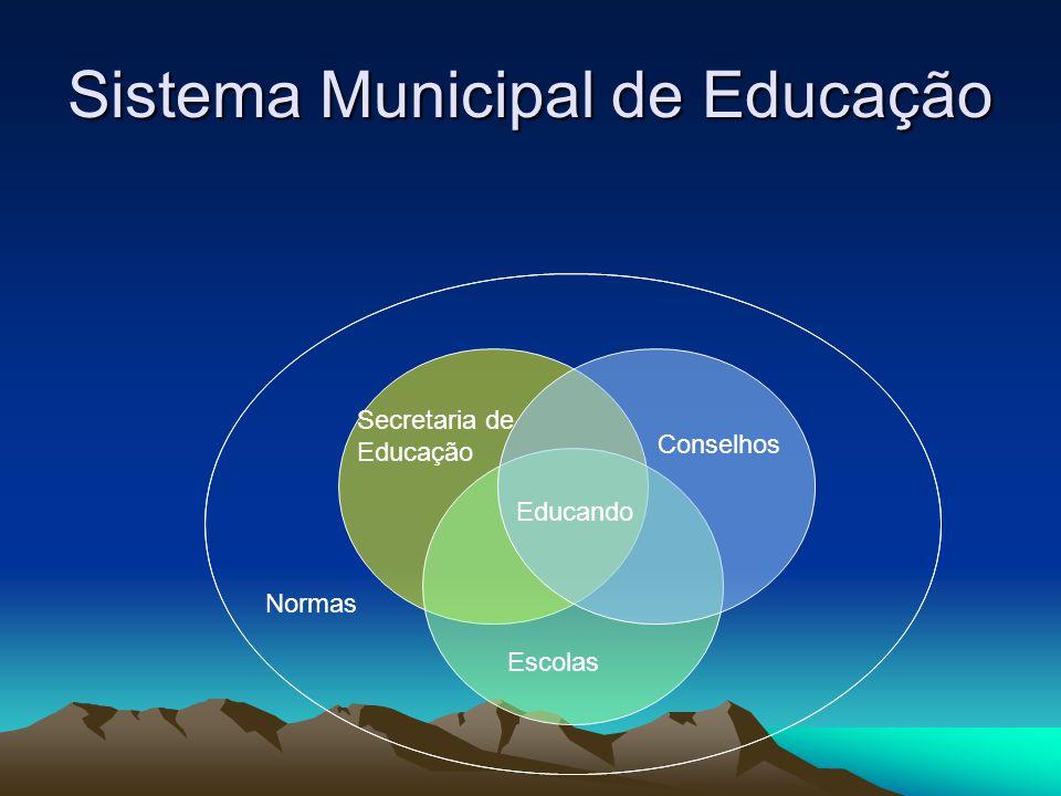 Sistema Municipal de Educação Normas Secretaria de Educação Conselhos Escolas Educando