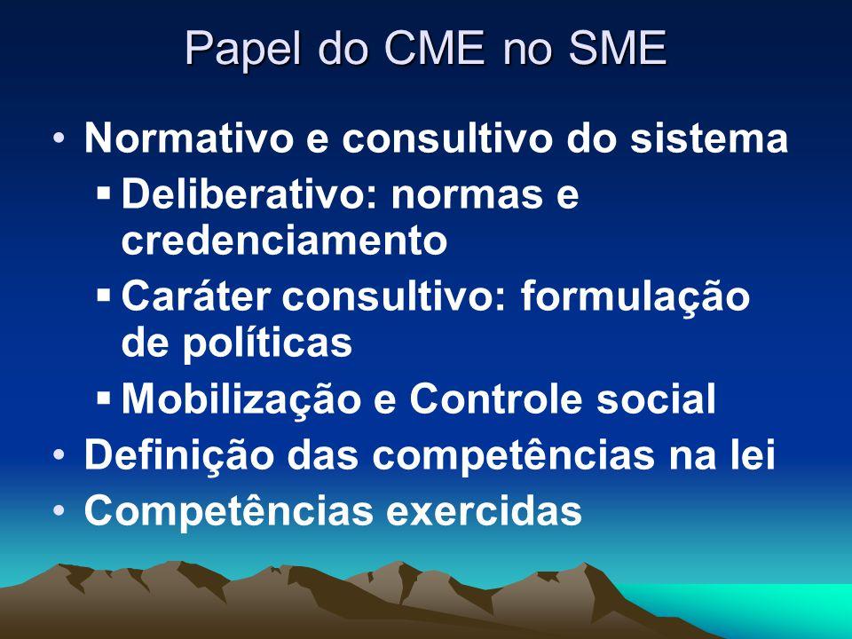 Papel do CME no SME Normativo e consultivo do sistema  Deliberativo: normas e credenciamento  Caráter consultivo: formulação de políticas  Mobilização e Controle social Definição das competências na lei Competências exercidas