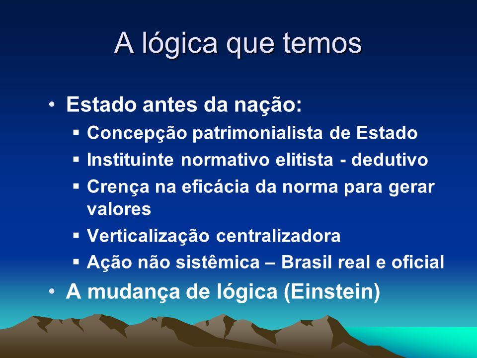 A lógica que temos Estado antes da nação:  Concepção patrimonialista de Estado  Instituinte normativo elitista - dedutivo  Crença na eficácia da norma para gerar valores  Verticalização centralizadora  Ação não sistêmica – Brasil real e oficial A mudança de lógica (Einstein)