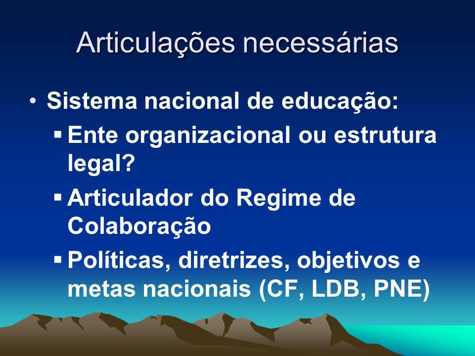 Articulações necessárias Sistema nacional de educação:  Ente organizacional ou estrutura legal.