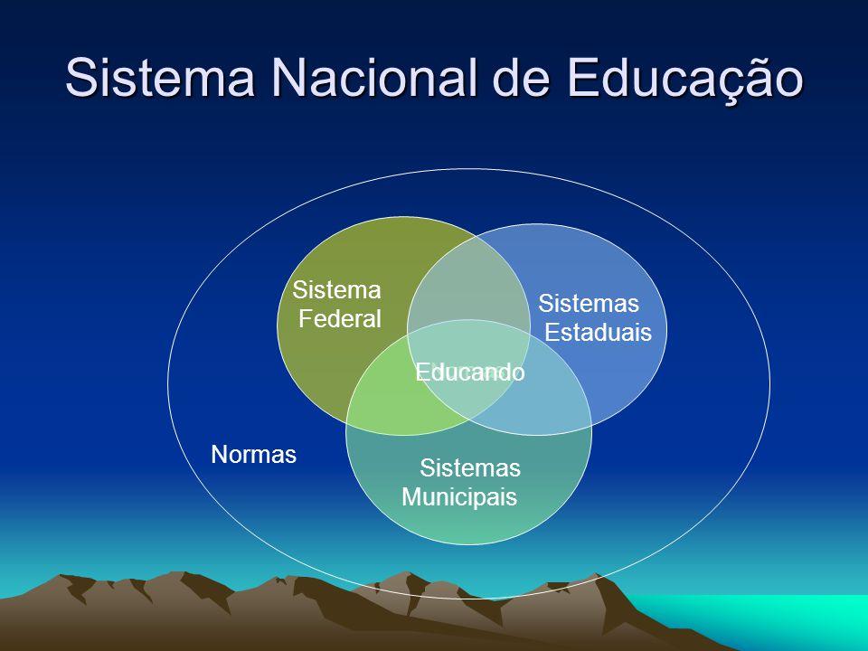 Sistema municipal de ensino Fundamentos do sistema municipal:  Bases e diretrizes nacionais  Responsabilidades do Município  Autonomia de organização nos limites da lei  Regime de colaboração