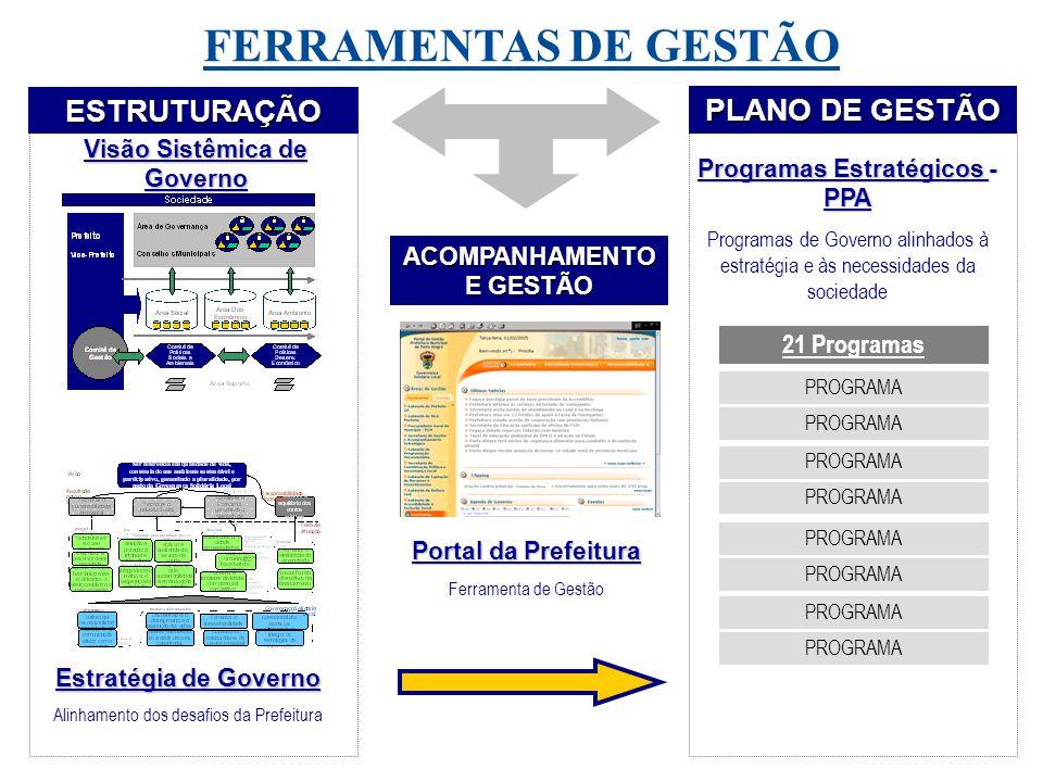 Modelo de Gestão Planejamento Execução Acompanhamento Melhoria Contínua Visão do Modelo de Gestão Avaliação de Resultados Pesquisa de Opinião