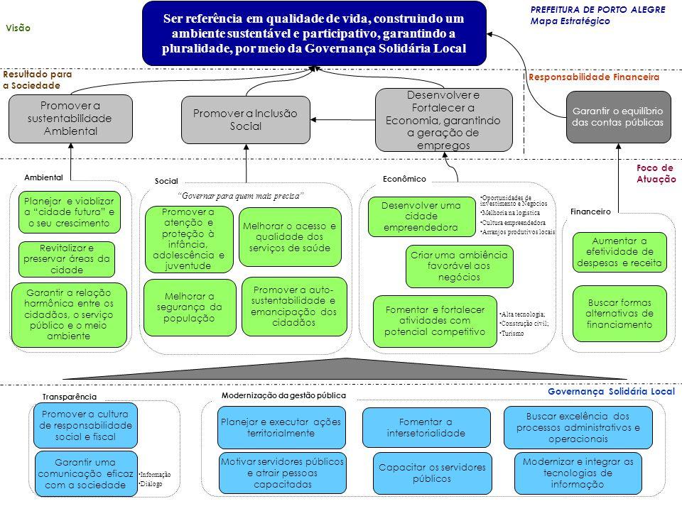 .. Área de Governança Eixo Social Eixo Econômico Eixo Ambiente Visão Sistêmica do Governo Prefeito Vice-Prefeito Conselhos Municipais, OP, Sociedade C
