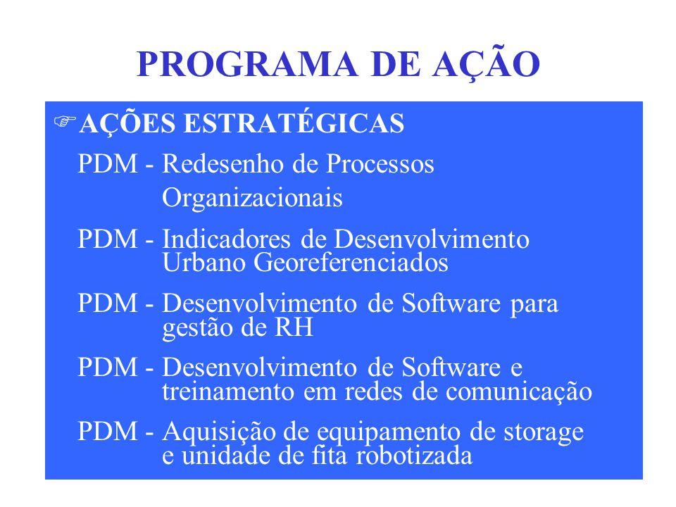 PROCESSO DE PLANEJAMENTO ESTRATÉGICO DA SMA  Alinhamento Estratégico  Programa de Ação  Acompanhamento Gerencial  Avaliação de Resultados