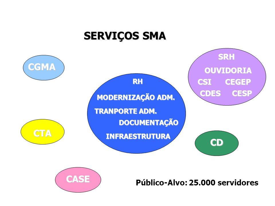SMA - 2005 SERVIDORES: 356 ESTAGIÁRIOS: 89
