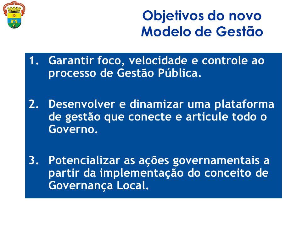 Objetivos do novo Modelo de Gestão 1.Garantir foco, velocidade e controle ao processo de Gestão Pública.