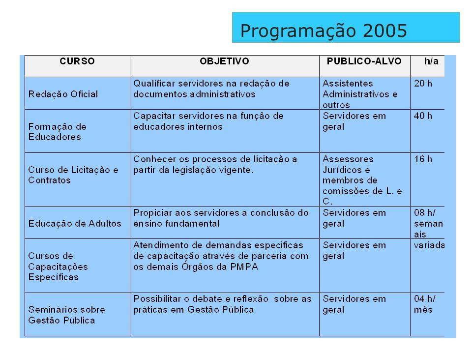 Programação 2005