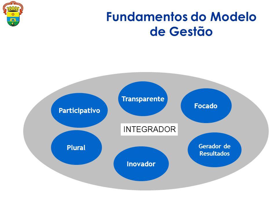 Participativo Inovador Gerador de Resultados Focado Transparente Plural INTEGRADOR Fundamentos do Modelo de Gestão