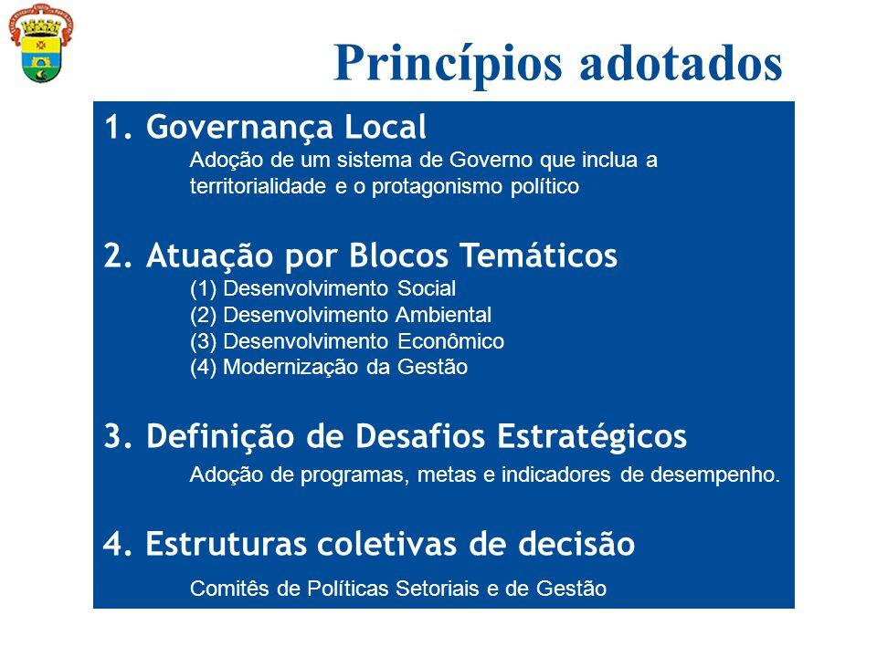 1.Governança Local Adoção de um sistema de Governo que inclua a territorialidade e o protagonismo político 2.Atuação por Blocos Temáticos (1) Desenvolvimento Social (2) Desenvolvimento Ambiental (3) Desenvolvimento Econômico (4) Modernização da Gestão 3.Definição de Desafios Estratégicos Adoção de programas, metas e indicadores de desempenho.