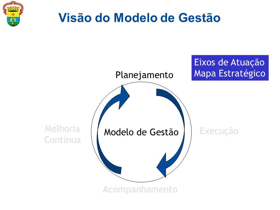 Modelo de Gestão Planejamento Execução Acompanhamento Melhoria Contínua Visão do Modelo de Gestão