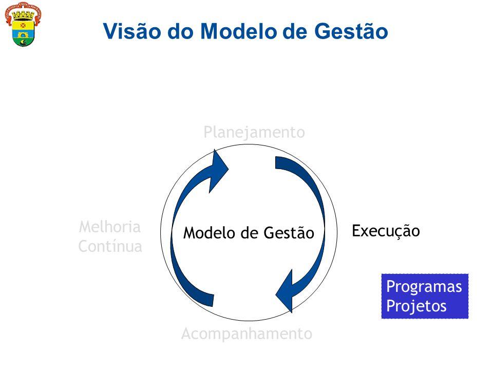 Modelo de Gestão Planejamento Execução Acompanhamento Melhoria Contínua Visão do Modelo de Gestão Eixos de Atuação Mapa Estratégico