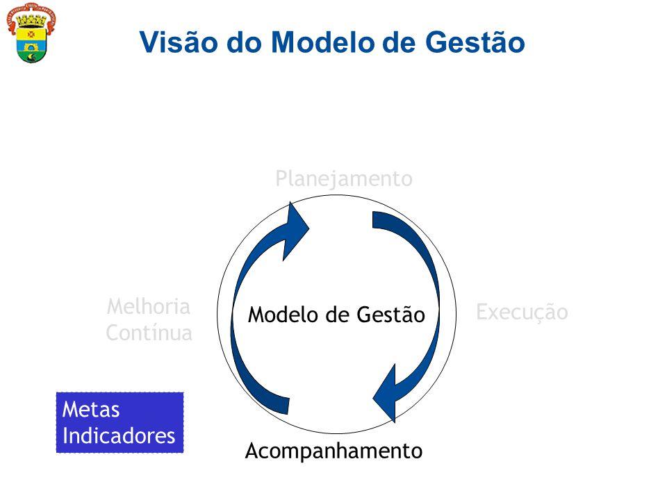 Modelo de Gestão Planejamento Execução Acompanhamento Melhoria Contínua Visão do Modelo de Gestão Metas Indicadores