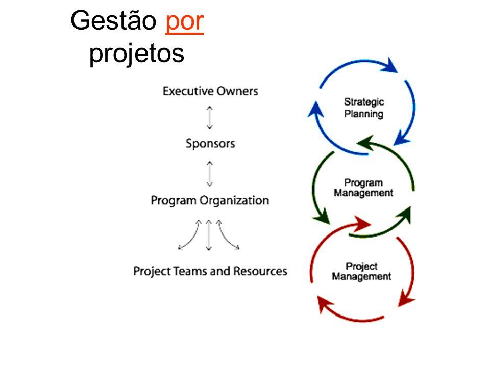 Conceito de Gestão por Projetos É a aplicação dos conceitos GP, não só ao nível de um projeto em particular, mas ao nível global da organização.