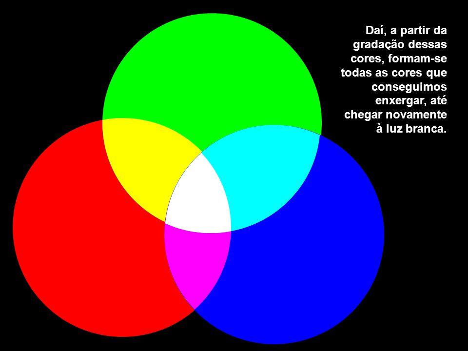 Essa é a síntese aditiva das luzes primárias, ou seja, a formação de todas as cores a partir das cores primárias.