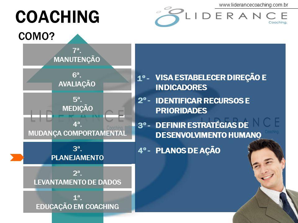 1ª.EDUCAÇÃO EM COACHING COACHING 2ª. LEVANTAMENTO DE DADOS 3ª.