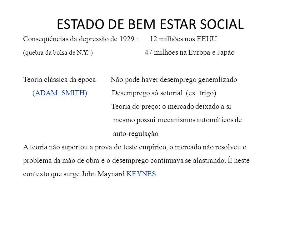 ESTADO DE BEM ESTAR SOCIAL Conseqüências da depressão de 1929 : 12 milhões nos EEUU (quebra da bolsa de N.Y. ) 47 milhões na Europa e Japão Teoria clá