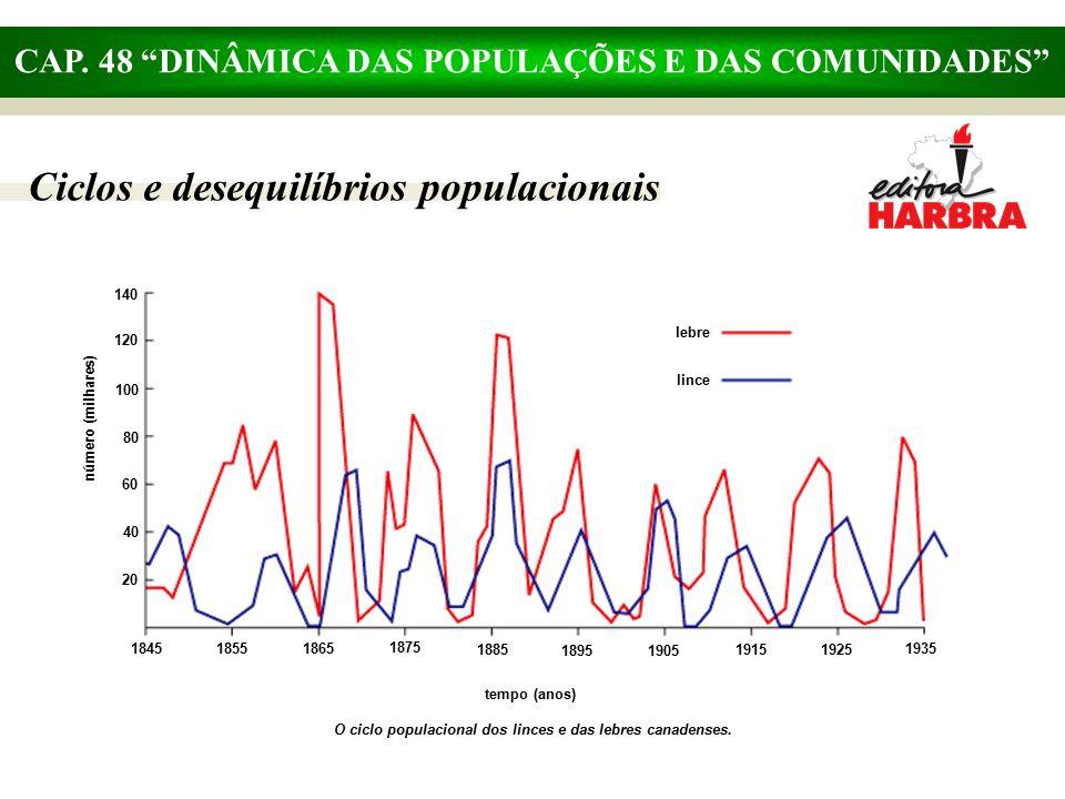 """CAP. 48 """"DINÂMICA DAS POPULAÇÕES E DAS COMUNIDADES"""" Ciclos e desequilíbrios populacionais lebre lince número (milhares) tempo (anos) O ciclo populacio"""