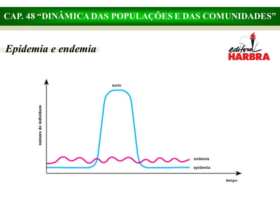 """CAP. 48 """"DINÂMICA DAS POPULAÇÕES E DAS COMUNIDADES"""" Epidemia e endemia número de indivíduos surto endemia epidemia tempo"""