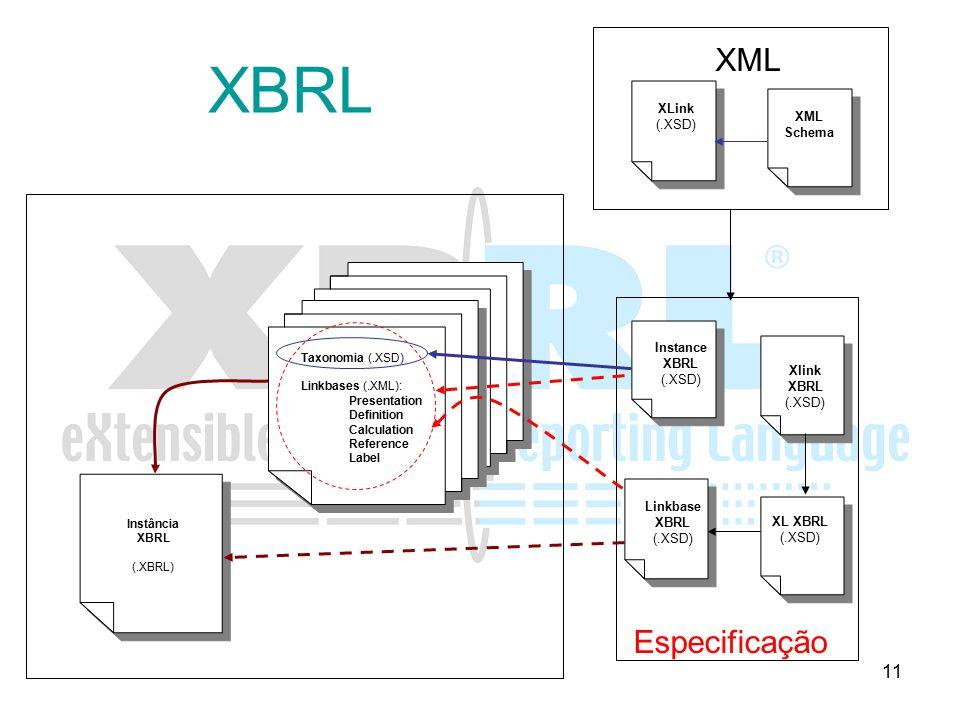 11 XBRL Instância XBRL (.XBRL) Taxonomia (.XSD) Linkbases (.XML): Presentation Definition Calculation Reference Label Instance XBRL (.XSD) Linkbase XB
