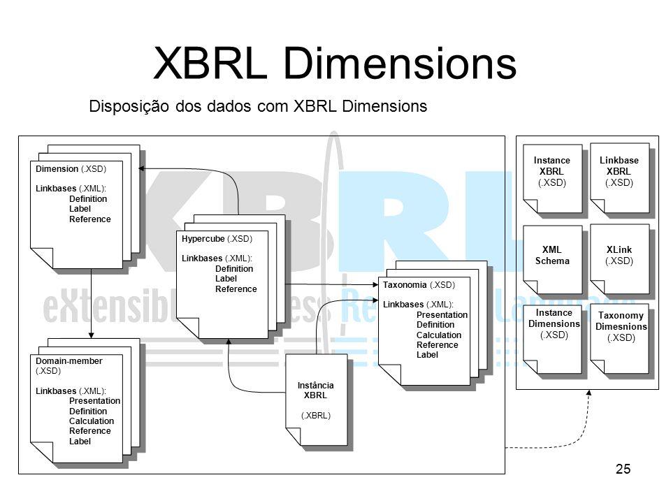 25 XBRL Dimensions Disposição dos dados com XBRL Dimensions Instância XBRL (.XBRL) Taxonomia (.XSD) Linkbases (.XML): Presentation Definition Calculat