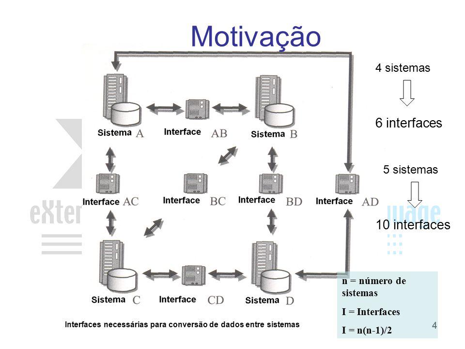 44 Interfaces necessárias para conversão de dados entre sistemas n = número de sistemas I = Interfaces I = n(n-1)/2 Motivação 4 sistemas 6 interfaces