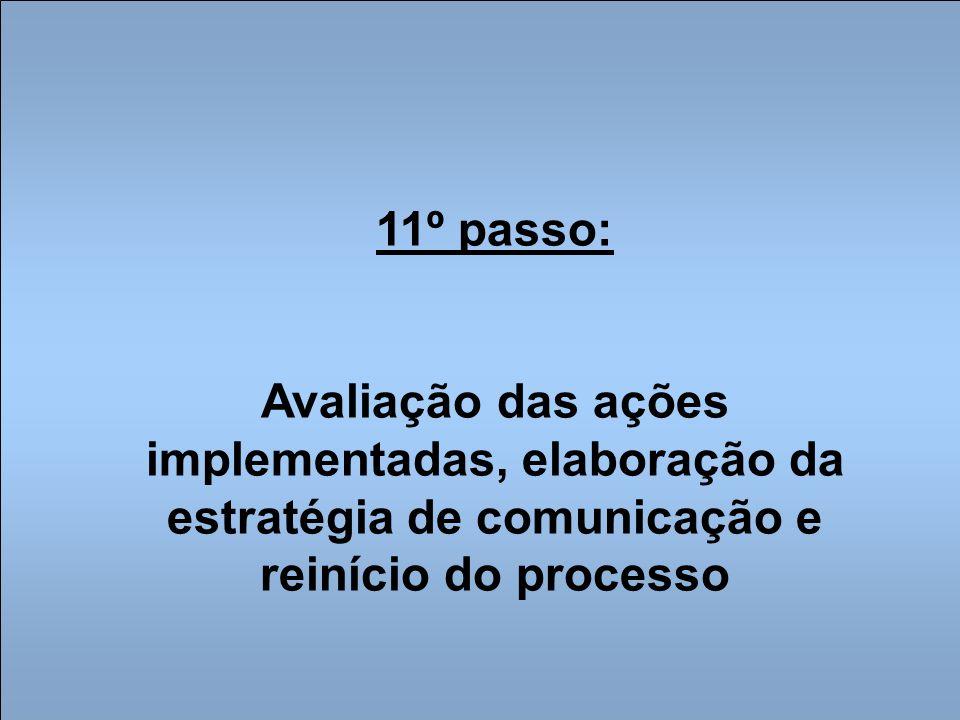 11º passo: Avaliação das ações implementadas, elaboração da estratégia de comunicação e reinício do processo