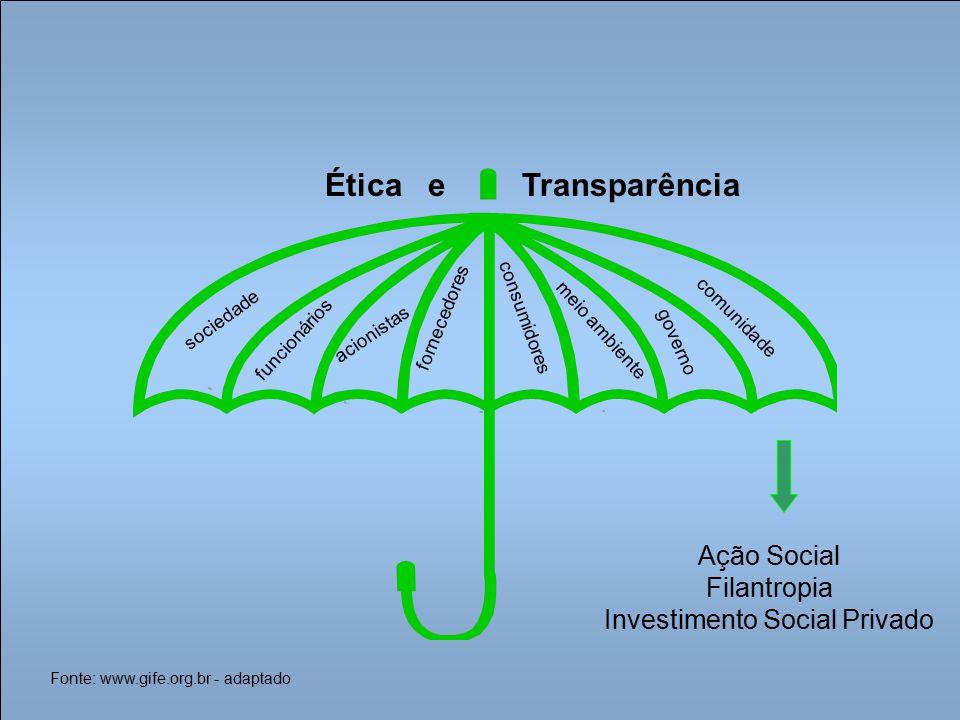 Ação Social Filantropia Investimento Social Privado acionistas funcionários sociedade fornecedores consumidores governo meio ambiente comunidade Fonte: www.gife.org.br - adaptado Ética eTransparência